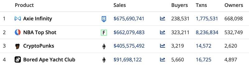 axie infinity trở thành game NFT đạt giá trị vốn hóa cao nhất tính đến thời điểm hiện tại