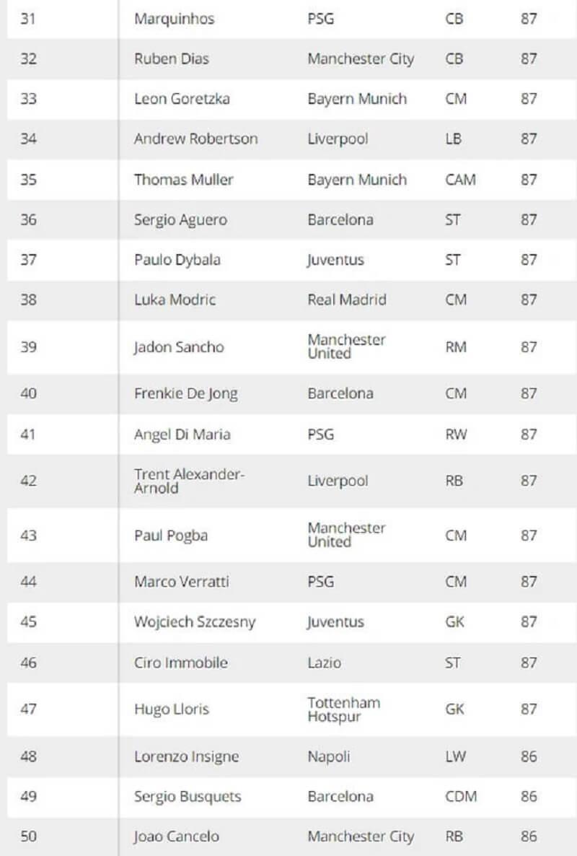 Top cầu thủ mạnh nhất FIFA 22