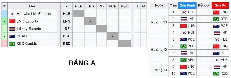 Thể thức thi đấu CKTG 2021 - vòng Play-in - Vòng khởi động bảng A