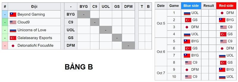 Thể thức thi đấu CKTG 2021 - vòng Play-in - Vòng khởi động bảng B