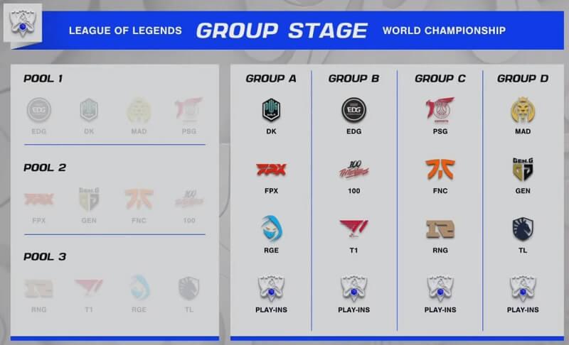 Vòng Bảng của CKTG 2021 - Groups Stage
