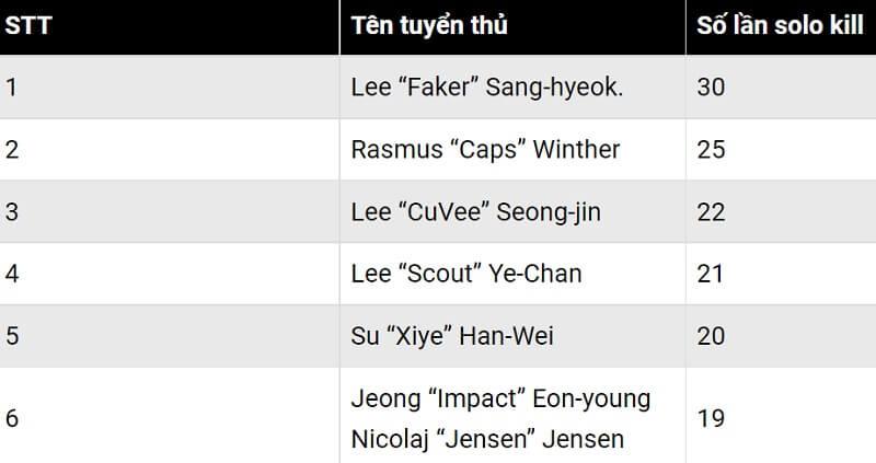 các tuyển thủ top 6 có số pha solo skill cao nhất tính đến CKTG 2021