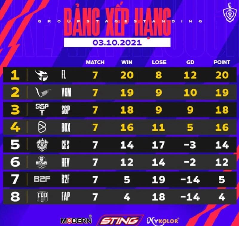 ĐTDV Mùa Đông 2021 bảng xếp hạng lượt đi