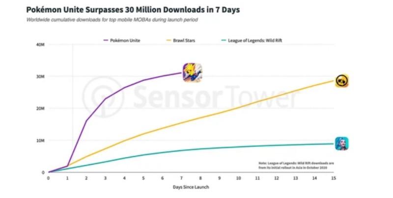 Pokémon Unite đạt 25 triệu lượt tải